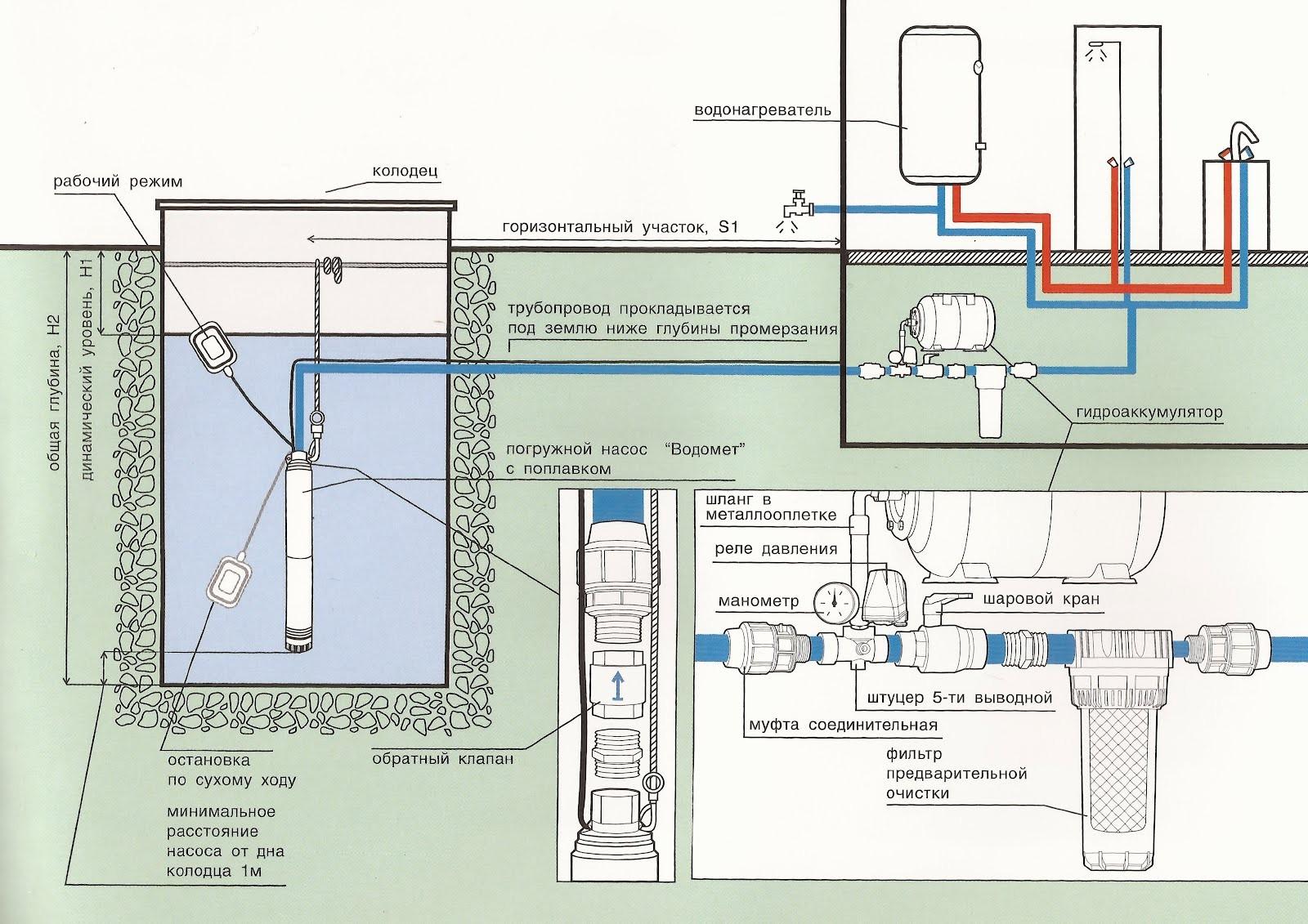 Как сделать водопровод из колодца на даче или в частном доме 16
