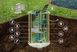 Виды и устройство канализационных насосных станций