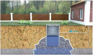 Автономная канализация в частном доме — септик или выгребная яма