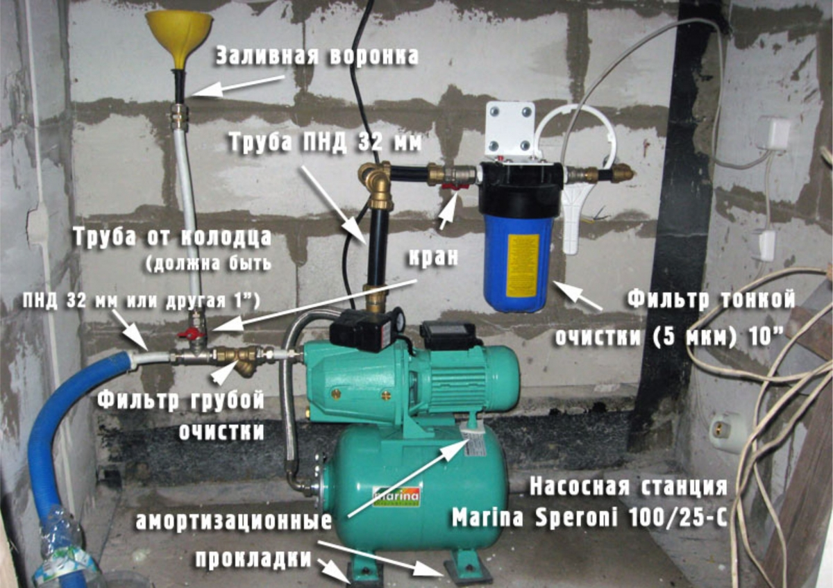 бытовая насосная станция водоснабжения