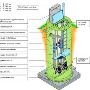 Как выбрать бытовую канализационную насосную станцию