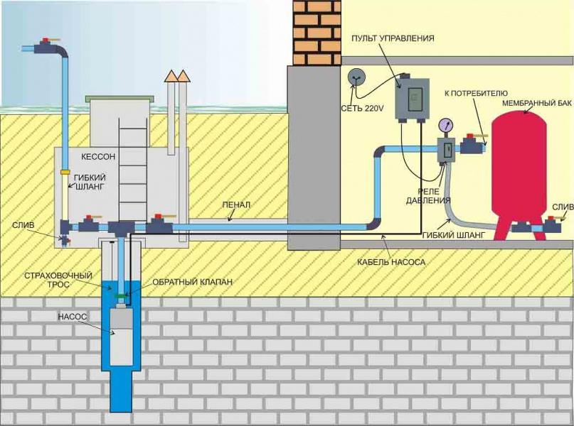 Виды наружных сетей водоснабжения