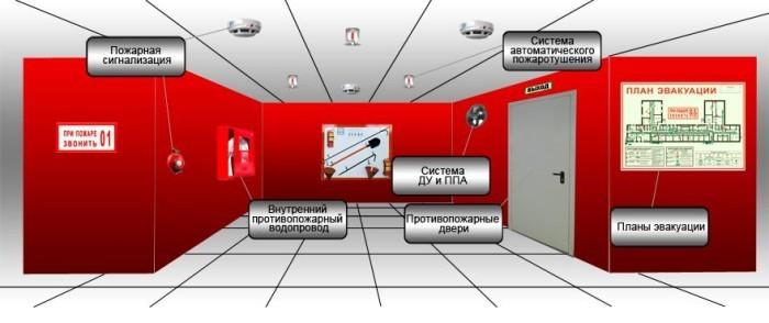 организация противопожарного водоснабжения