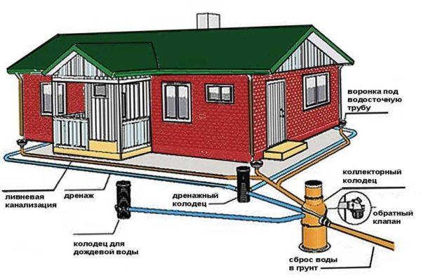 прокладка ливневой канализациипрокладка ливневой канализации