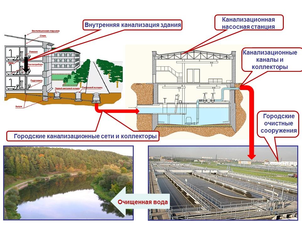 Наружная канализация — преимущества, особенности монтажа