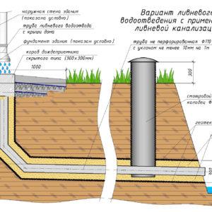 СНиП наружной канализации