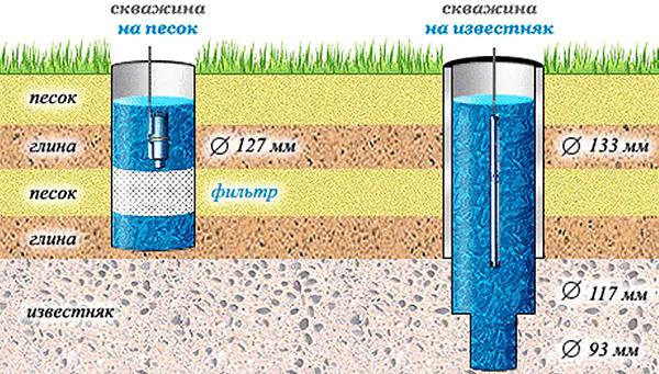 характеристики скважинных насосов