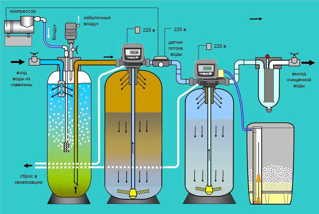 Очистка воды окислением