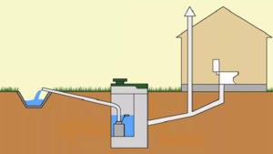 Устройство системы наружной канализации для частного дома