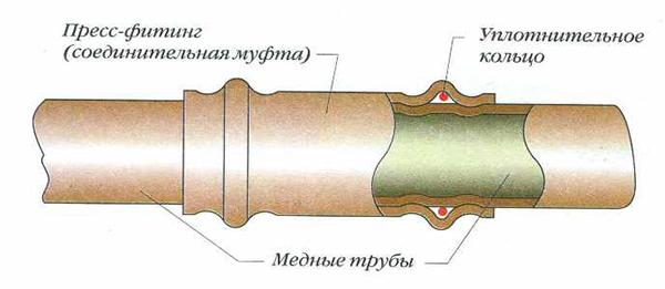 соединение медных труб