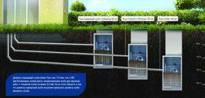 Уклон наружной канализации – важность и подбор