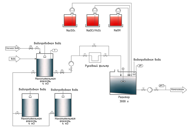 Схема нейтрализации стоков