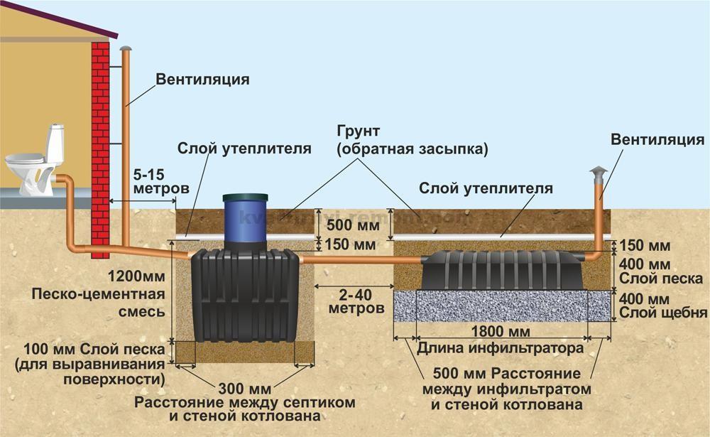 Устройство наружной канализации частного дома