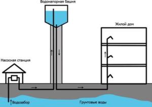 Противопожарное водоснабжение зданий: технические характеристики