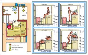 Правильная баня: конструкция и особенности парения