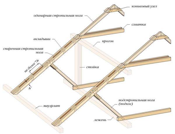 строение стропильной системы