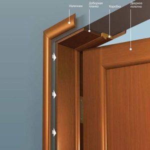Установка межкомнатных дверей самостоятельно: инструкция