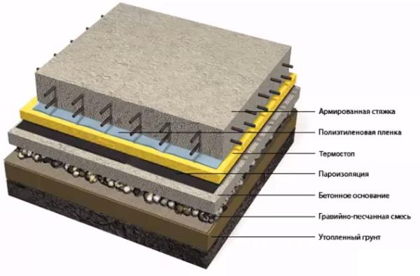 Основание бетонного пола