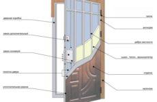 Устройство двери из металла: подробное описание